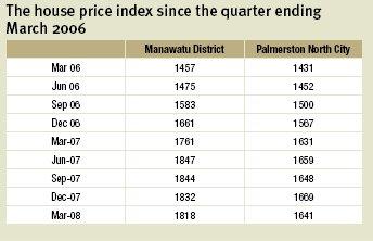 Palmerston North house price index