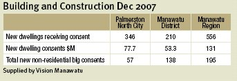 Palmerston North building and construction figures