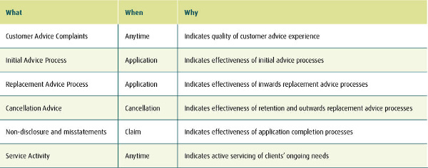 Customer Outcomes