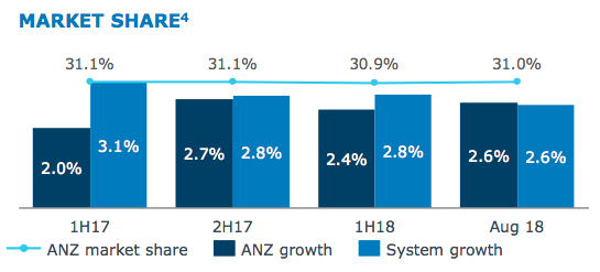 ANZ home loan market share