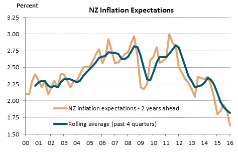 NZ Inflation expectations