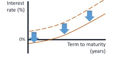 The 'how' and 'why' of negative interest rates - Good Returns