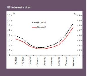 BNZ slashes two-year rate to 3 79% - Good Returns