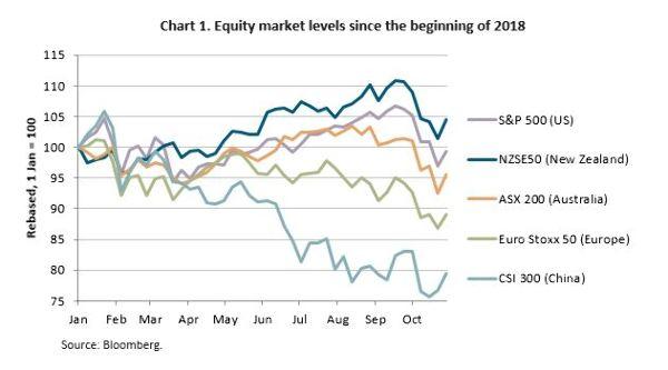 Equity market pullback - Good Returns