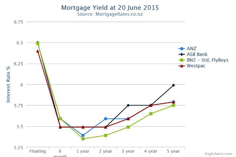 compare two mortgage rates