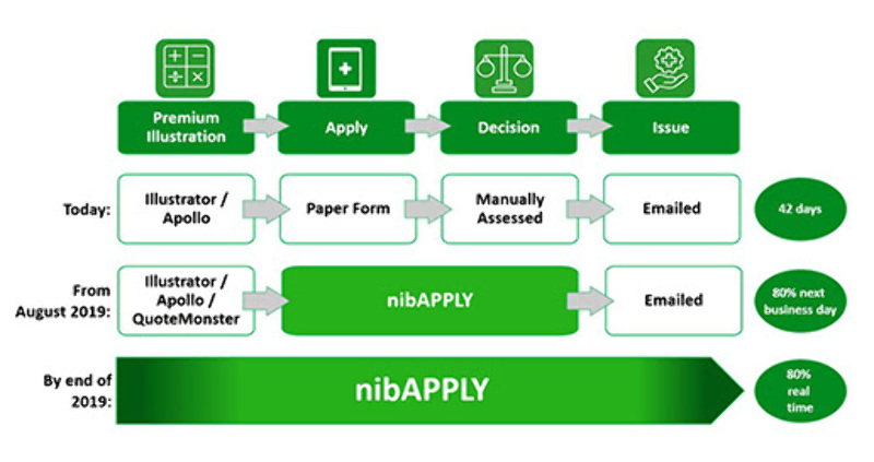 nib aims to make advisers' lives easier with online tool ... Online Schematic Tool on