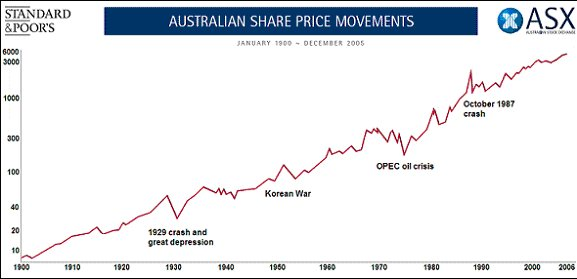 Over The Last 100yrs Australian Share Market Has Consistently Broken Into Fresh All Time Highs Source Asx