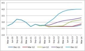 Rates flatlining